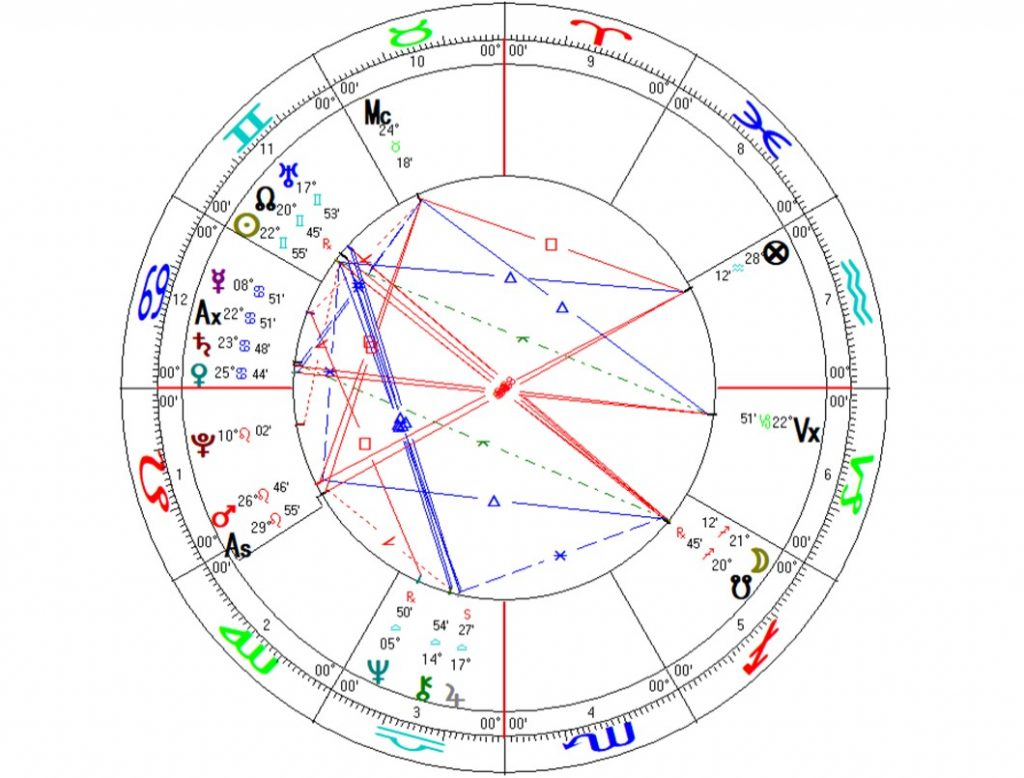 An Astrological Analysis of Donald Trump - Lionheart Astrology