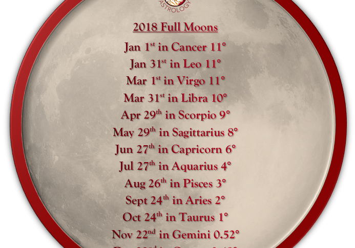 Full Moon list for 2018